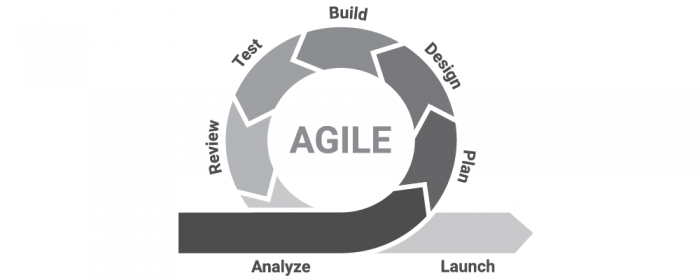 History of agile project management