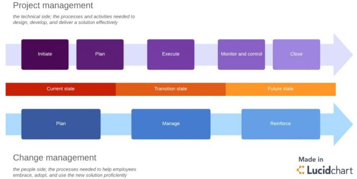 Change Management Process vs Project Management