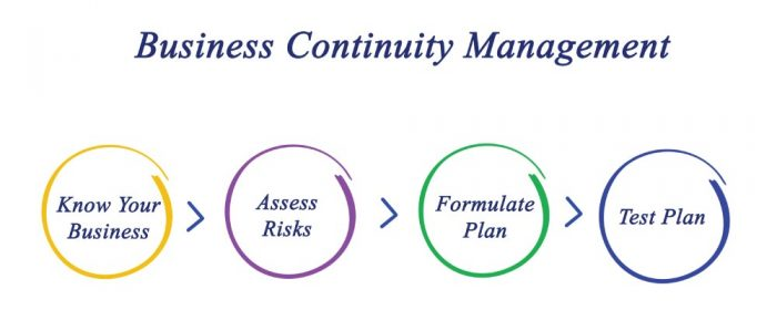 how-to-create-business-continuity-plan
