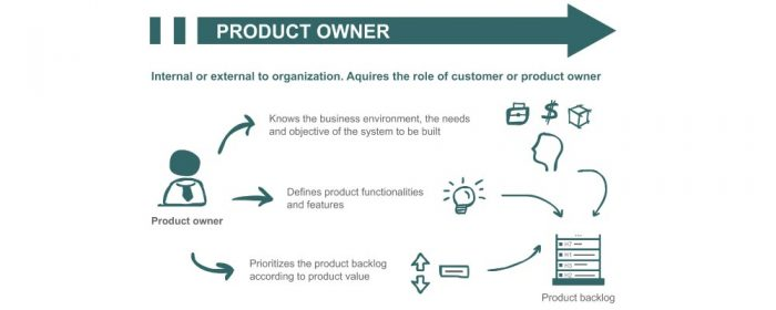 what-is-product-owner
