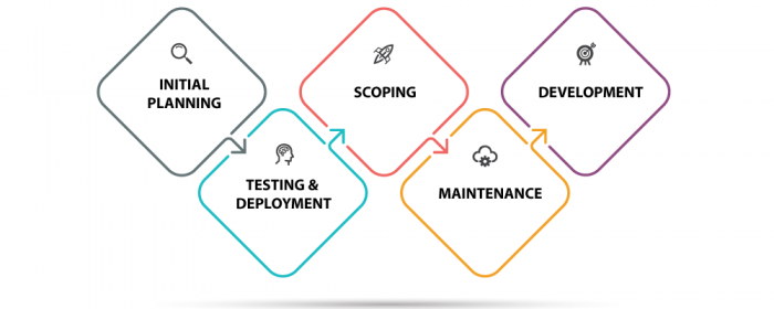 Digital project management process